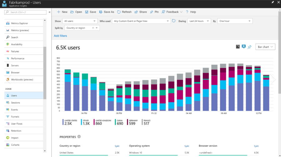 PCF AppInsights